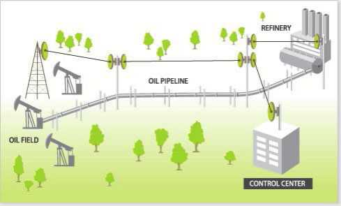 oilandgasnetworksolution